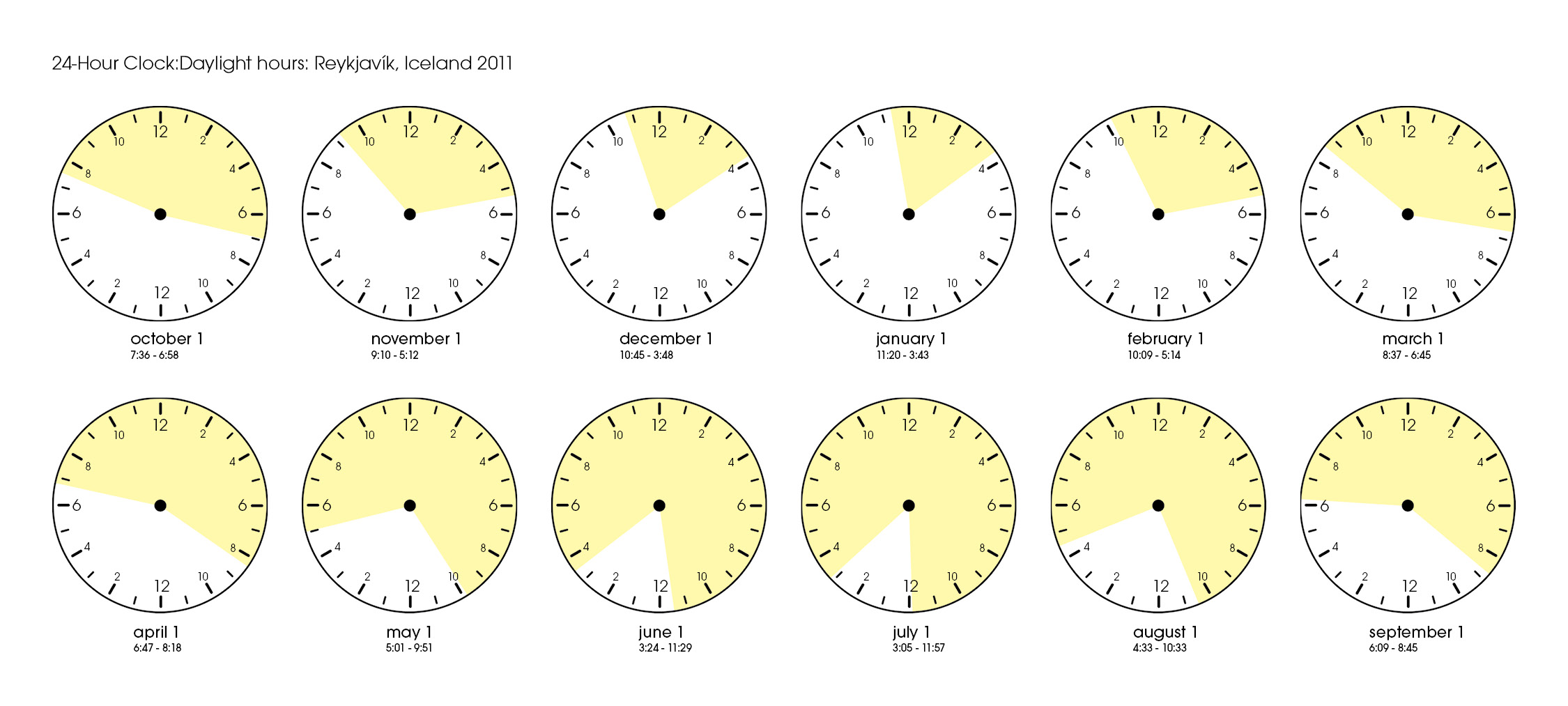 24 Hour Time Chart Printable http://howlandiceland2011.wordpress.com/tag/sunlight-chart/