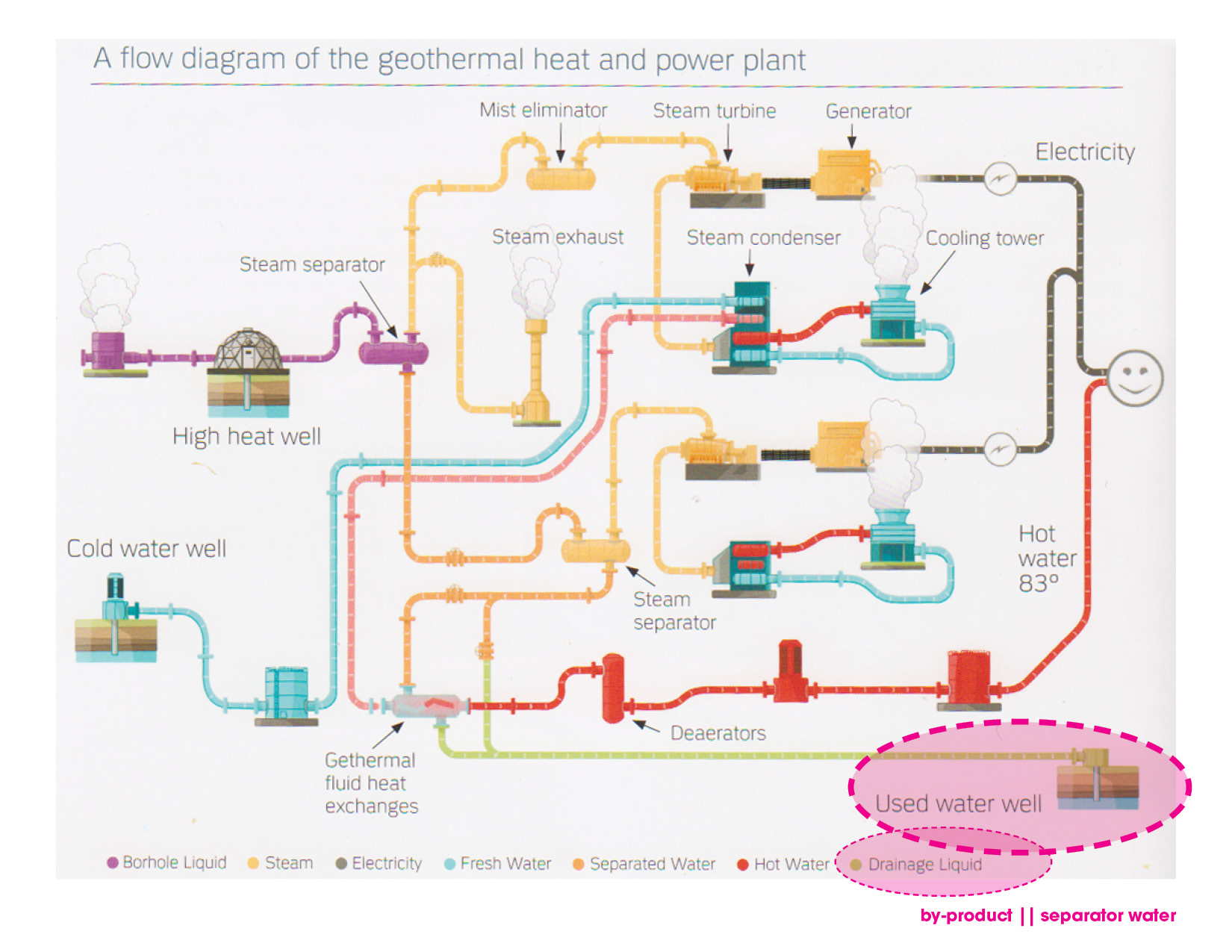 Power Station Uva Mla Howland Fellowship 2011 Landscapes Of Plant Diagram Pictures Source For Flow